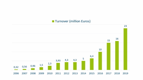 dotSource - turnover